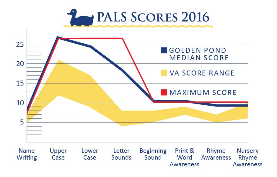 PALS_scores-GoldenPondSchool